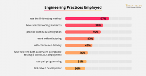 Engineering Practices Employed