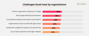 challenges faced most by organisation