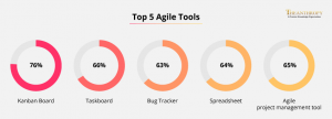 Top 5 Agile Tools